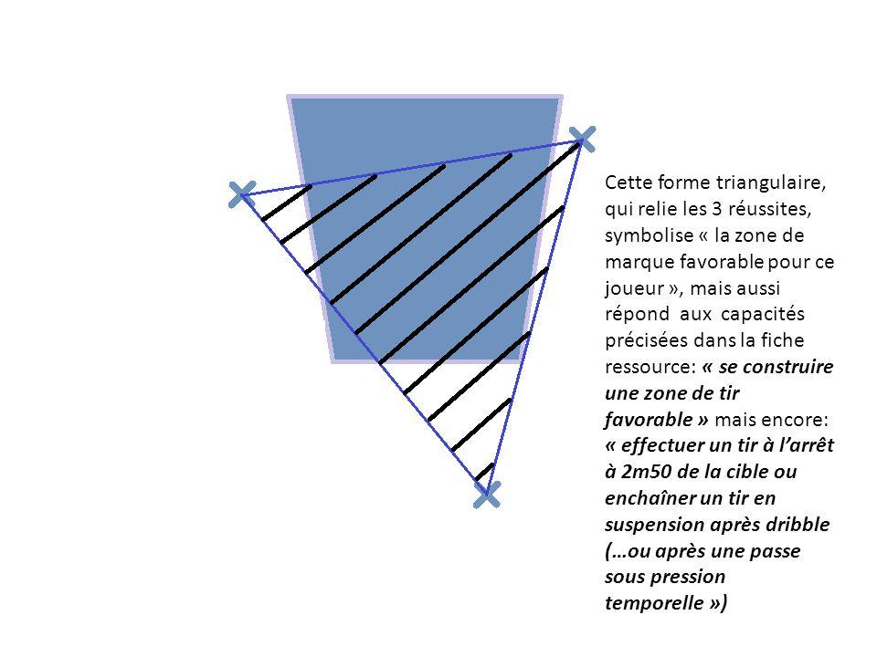 Cette forme triangulaire, qui relie les 3 réussites, symbolise « la zone de marque favorable pour ce joueur », mais aussi répond aux capacités précisées dans la fiche ressource: « se construire une zone de tir favorable » mais encore: « effectuer un tir à l'arrêt à 2m50 de la cible ou enchaîner un tir en suspension après dribble (…ou après une passe sous pression temporelle »)