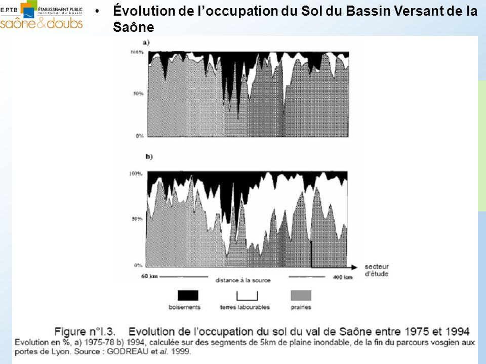 Évolution de l'occupation du Sol du Bassin Versant de la Saône