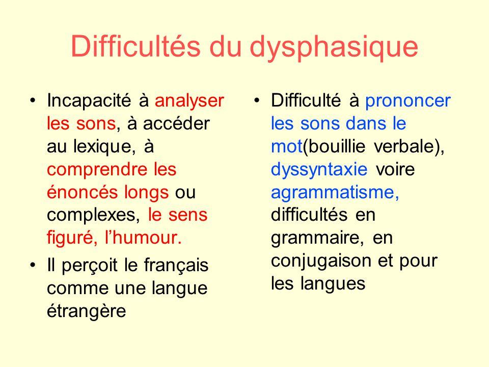 Difficultés du dysphasique