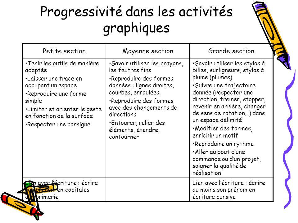 Progressivité dans les activités graphiques