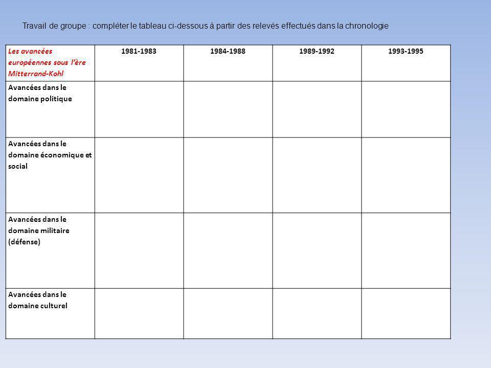 Travail de groupe : compléter le tableau ci-dessous à partir des relevés effectués dans la chronologie