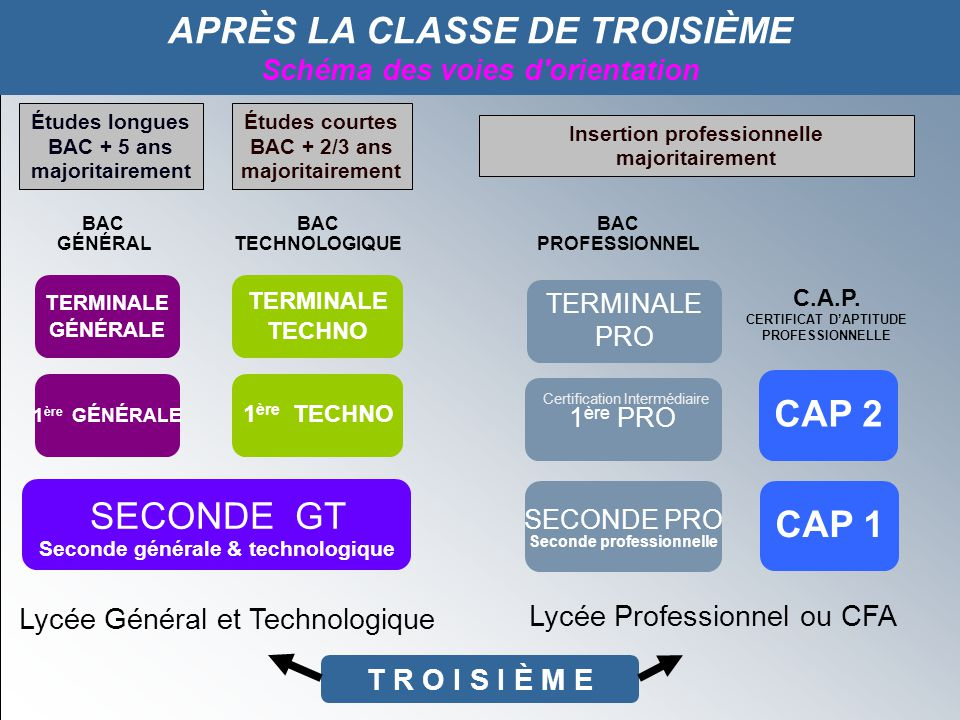 SECONDE GT APRÈS LA CLASSE DE TROISIÈME CAP 2 CAP 1