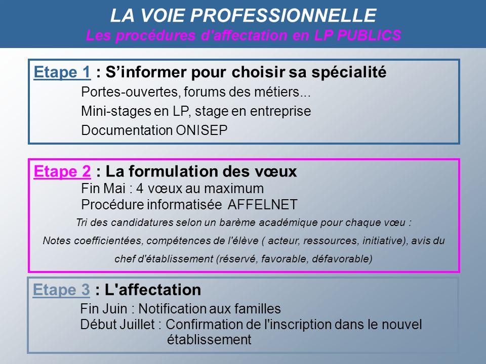 LA VOIE PROFESSIONNELLE Les procédures d affectation en LP PUBLICS