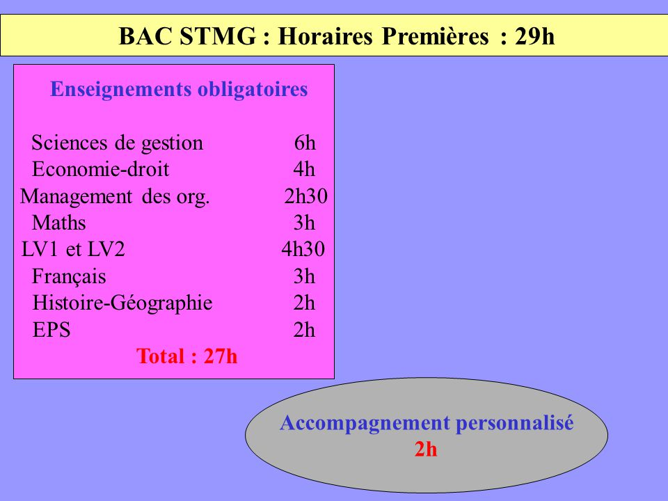 BAC STMG : Horaires Premières : 29h