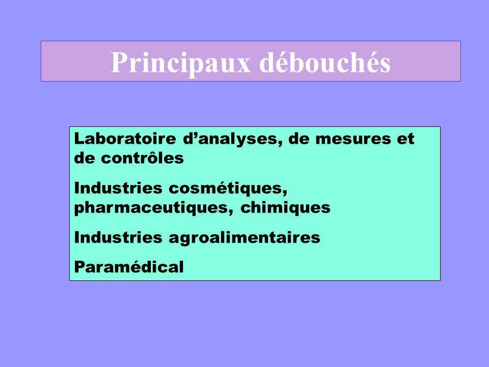 Principaux débouchés Laboratoire d'analyses, de mesures et de contrôles. Industries cosmétiques, pharmaceutiques, chimiques.