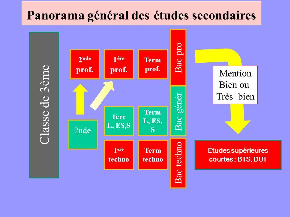 Panorama général des études secondaires