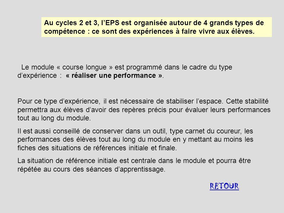 Au cycles 2 et 3, l'EPS est organisée autour de 4 grands types de compétence : ce sont des expériences à faire vivre aux élèves.