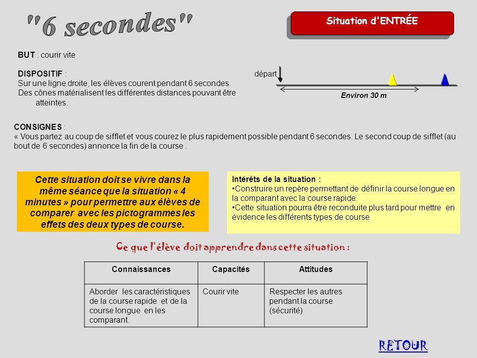 RETOUR 6 secondes Situation d ENTRÉE