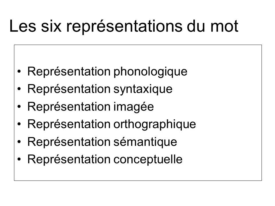 Les six représentations du mot