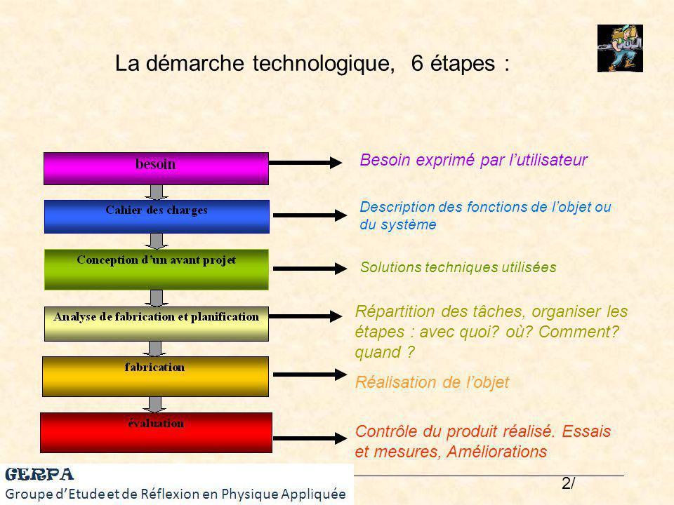 La démarche technologique, 6 étapes :