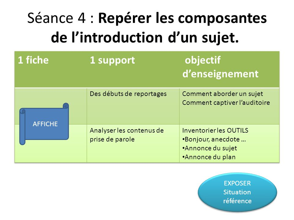 Séance 4 : Repérer les composantes de l'introduction d'un sujet.