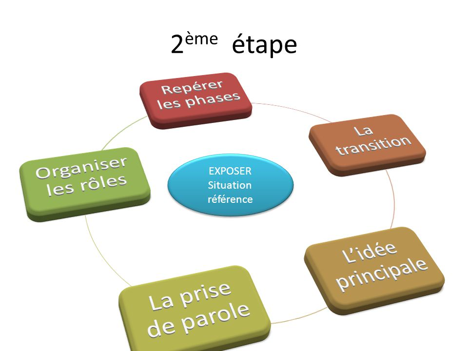 2ème étape Repérer les phases Organiser les rôles La transition