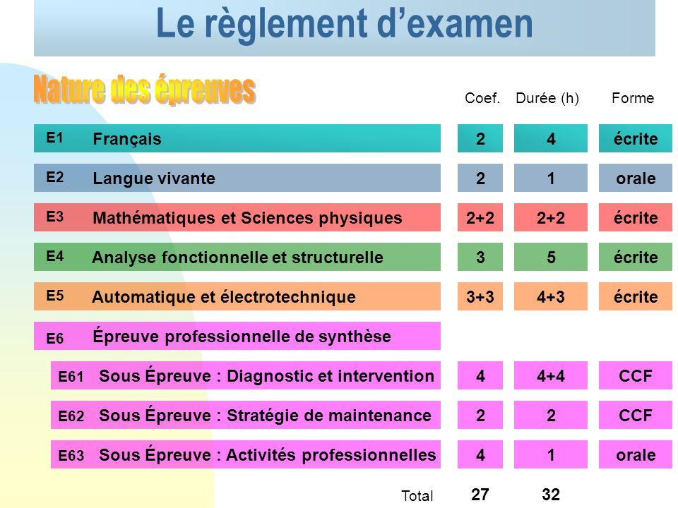 Le règlement d'examen Nature des épreuves Français 2 4 écrite
