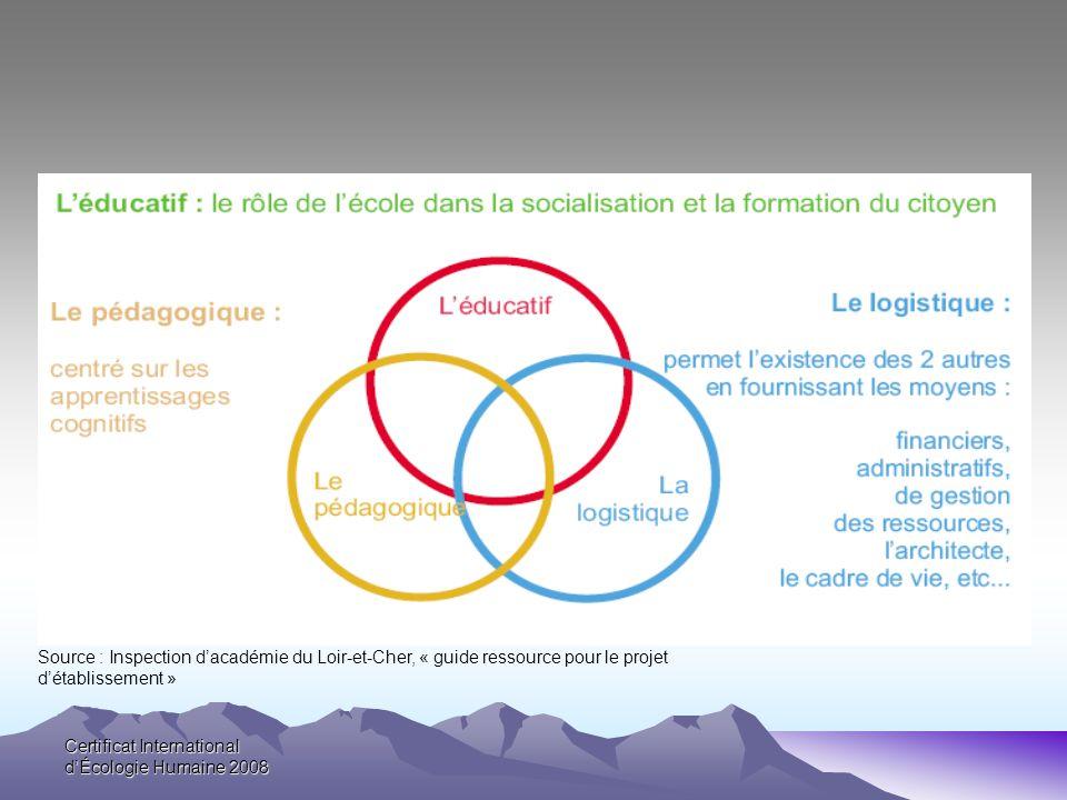 Source : Inspection d'académie du Loir-et-Cher, « guide ressource pour le projet d'établissement »
