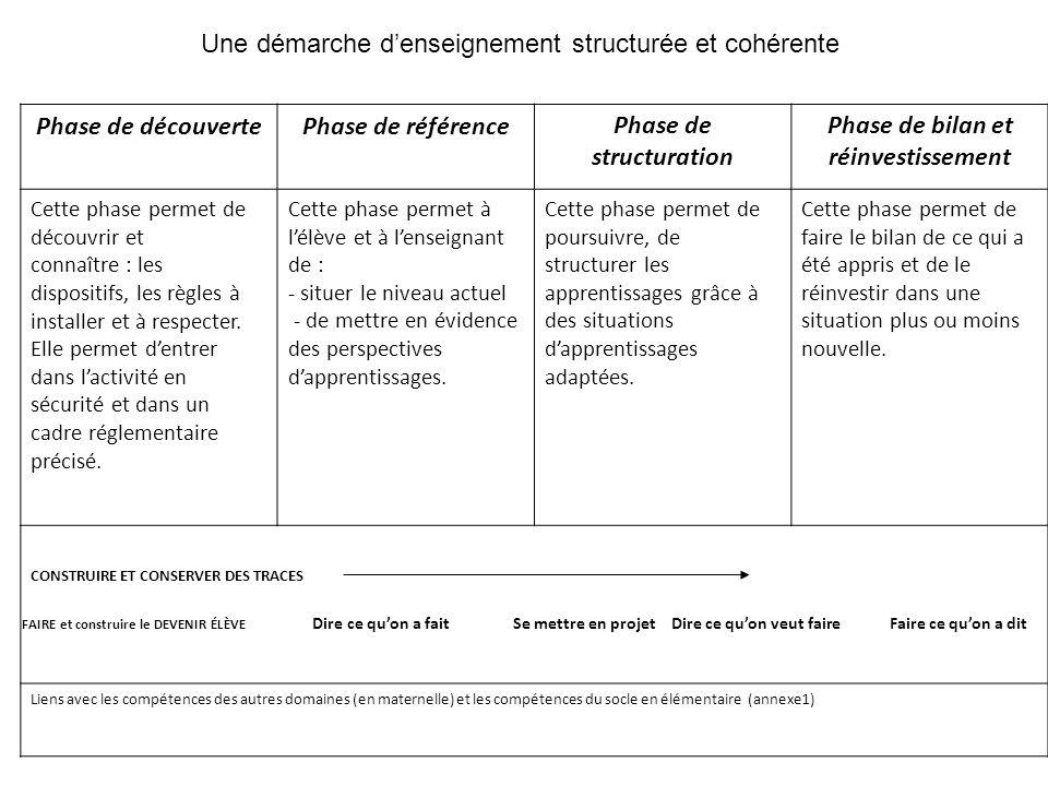 Phase de structuration Phase de bilan et réinvestissement