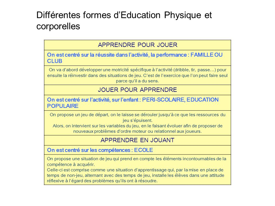 Différentes formes d'Education Physique et corporelles