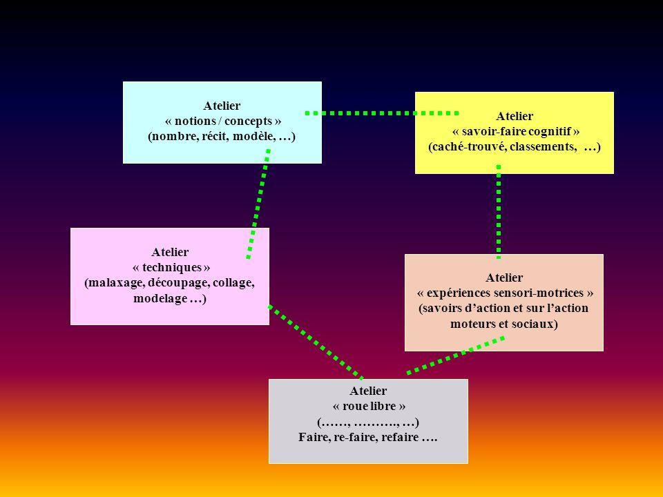 (nombre, récit, modèle, …) Atelier « savoir-faire cognitif »
