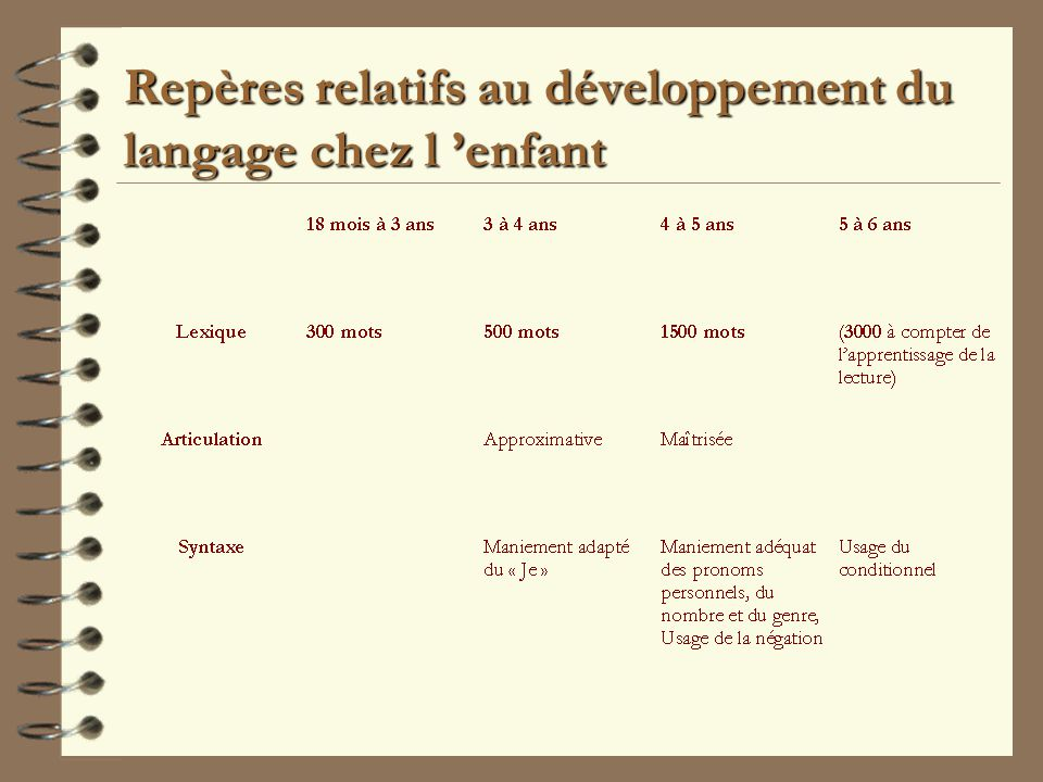 Repères relatifs au développement du langage chez l 'enfant