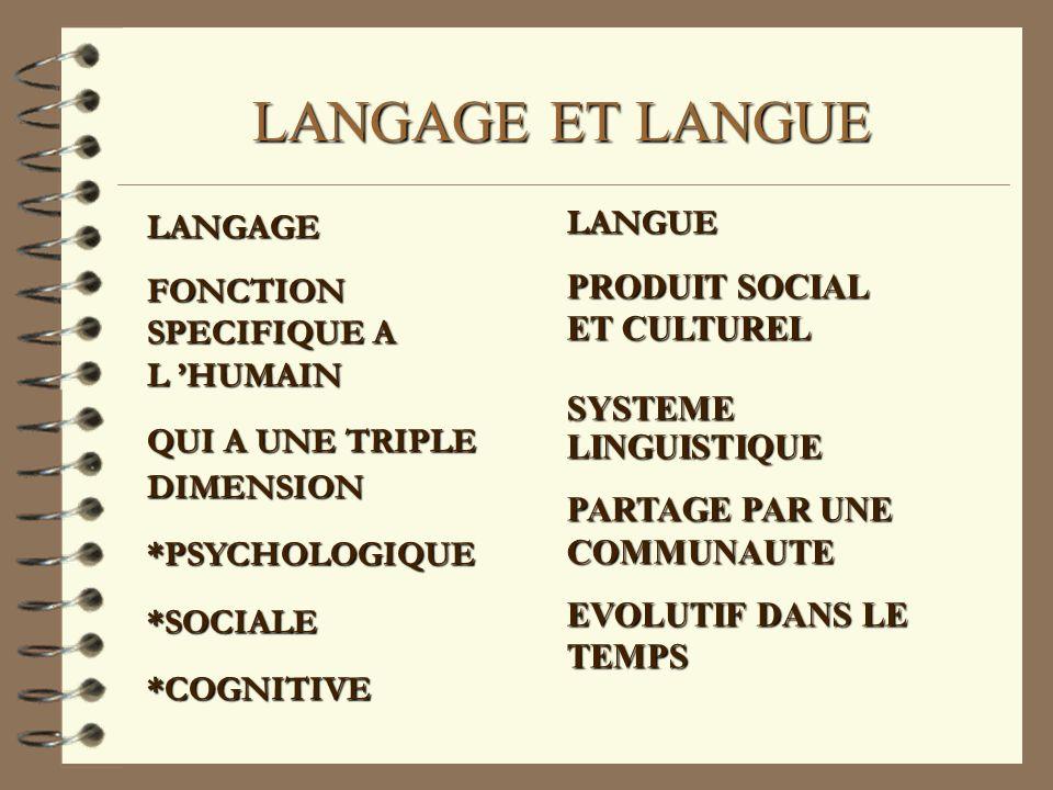 LANGAGE ET LANGUE LANGUE LANGAGE PRODUIT SOCIAL ET CULTUREL