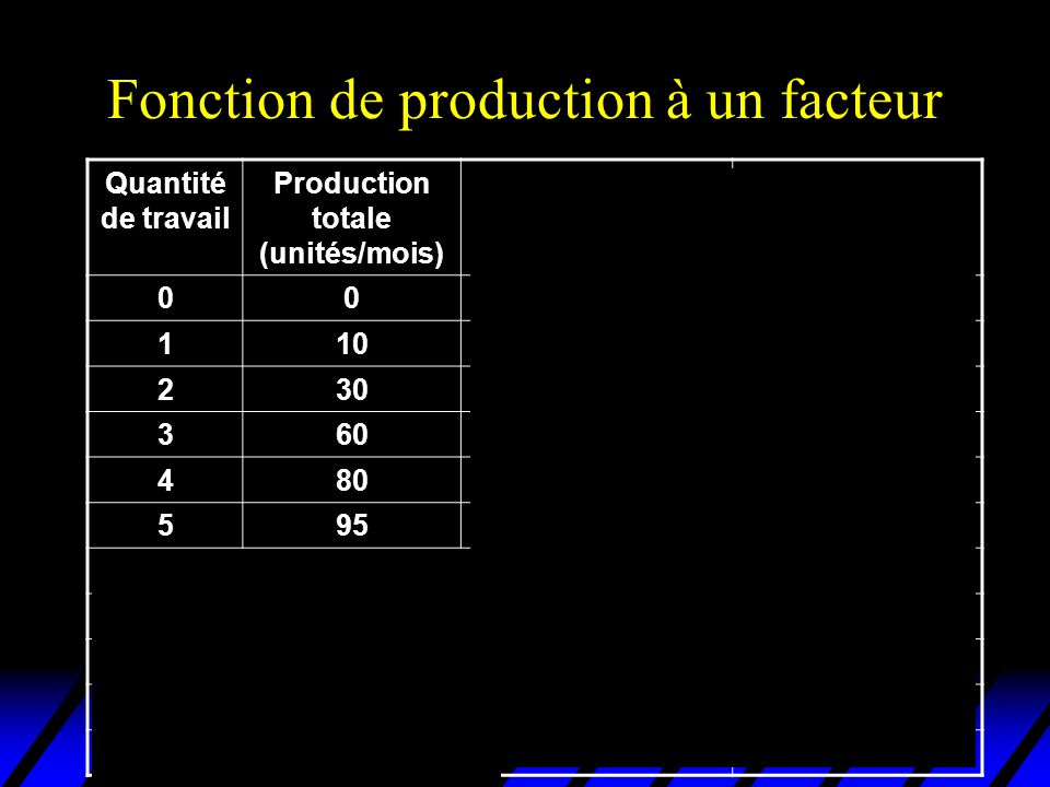 Fonction de production à un facteur