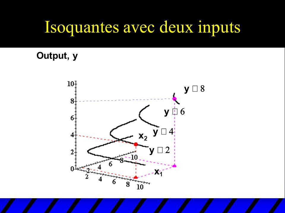 Isoquantes avec deux inputs