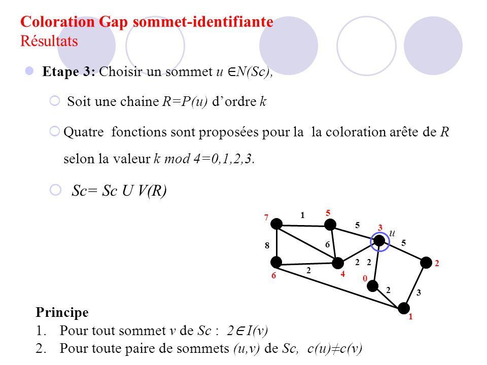 Coloration Gap sommet-identifiante Résultats