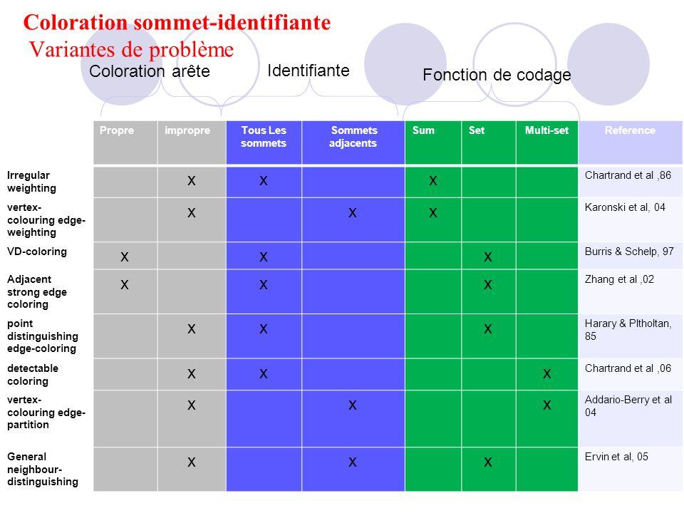 Coloration sommet-identifiante Variantes de problème