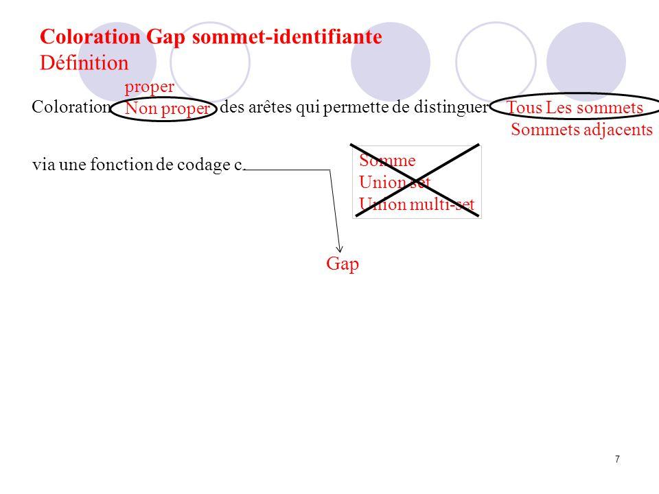 Coloration Gap sommet-identifiante Définition