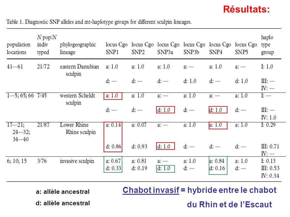 Résultats: Chabot invasif = hybride entre le chabot