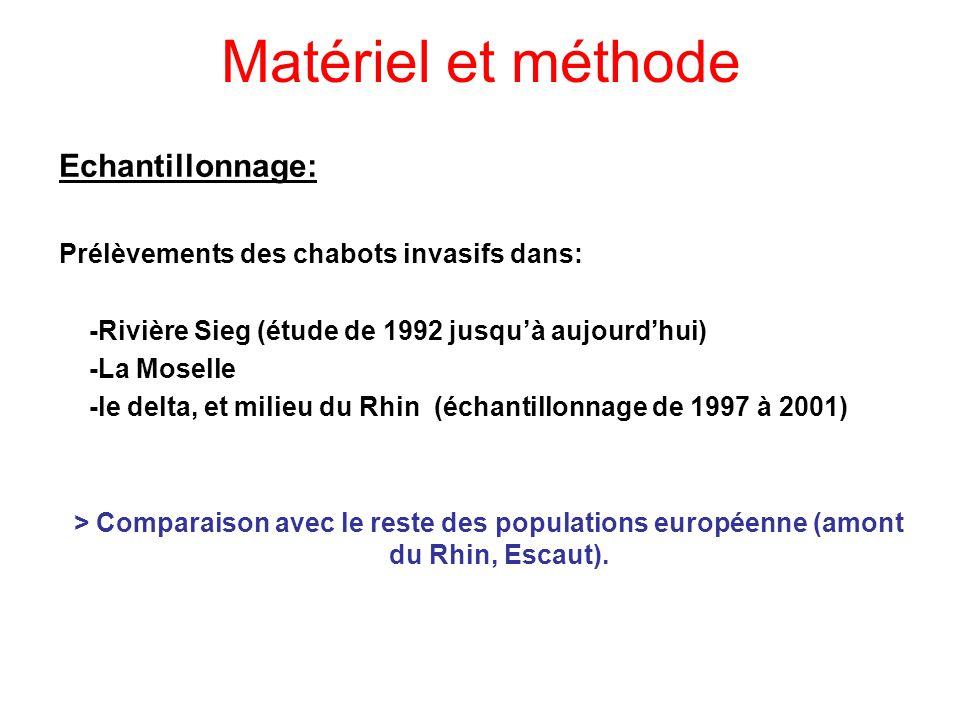 Matériel et méthode Echantillonnage:
