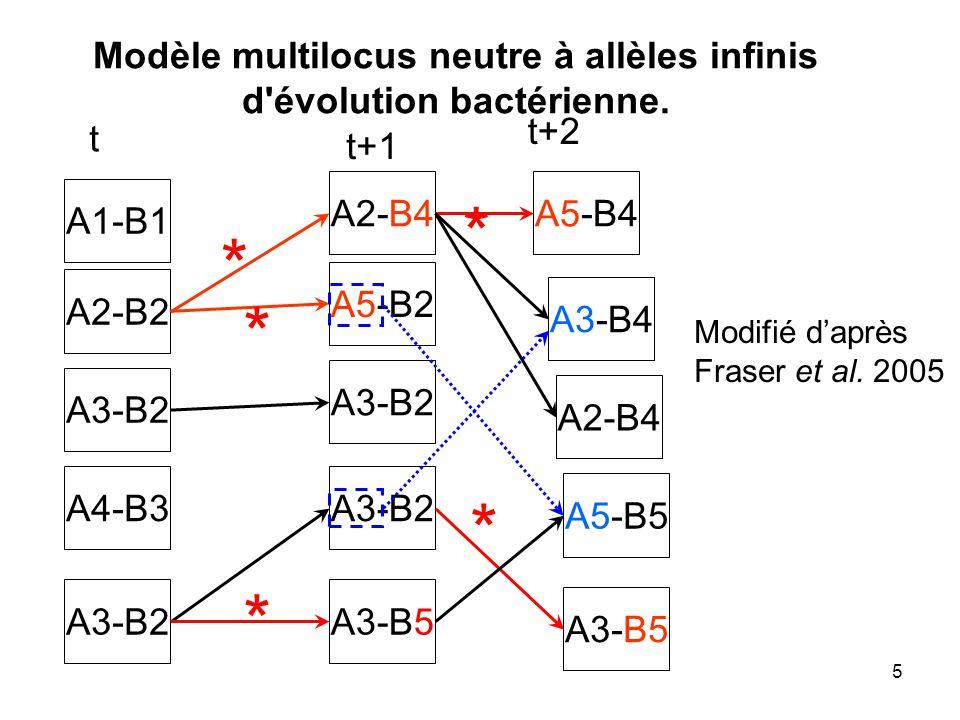 Modèle multilocus neutre à allèles infinis d évolution bactérienne.