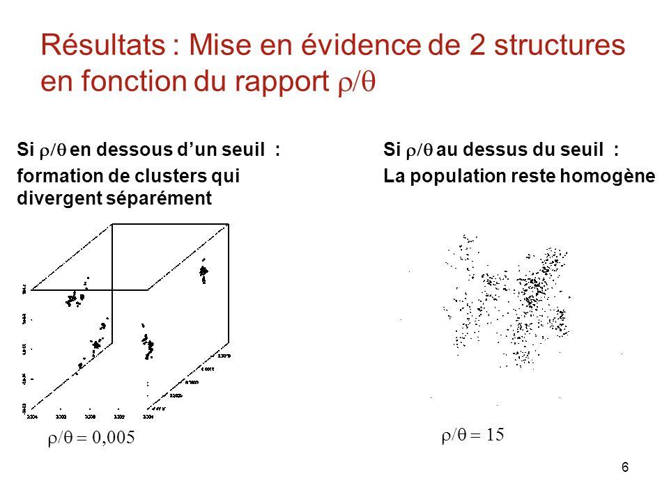 Résultats : Mise en évidence de 2 structures en fonction du rapport r/q