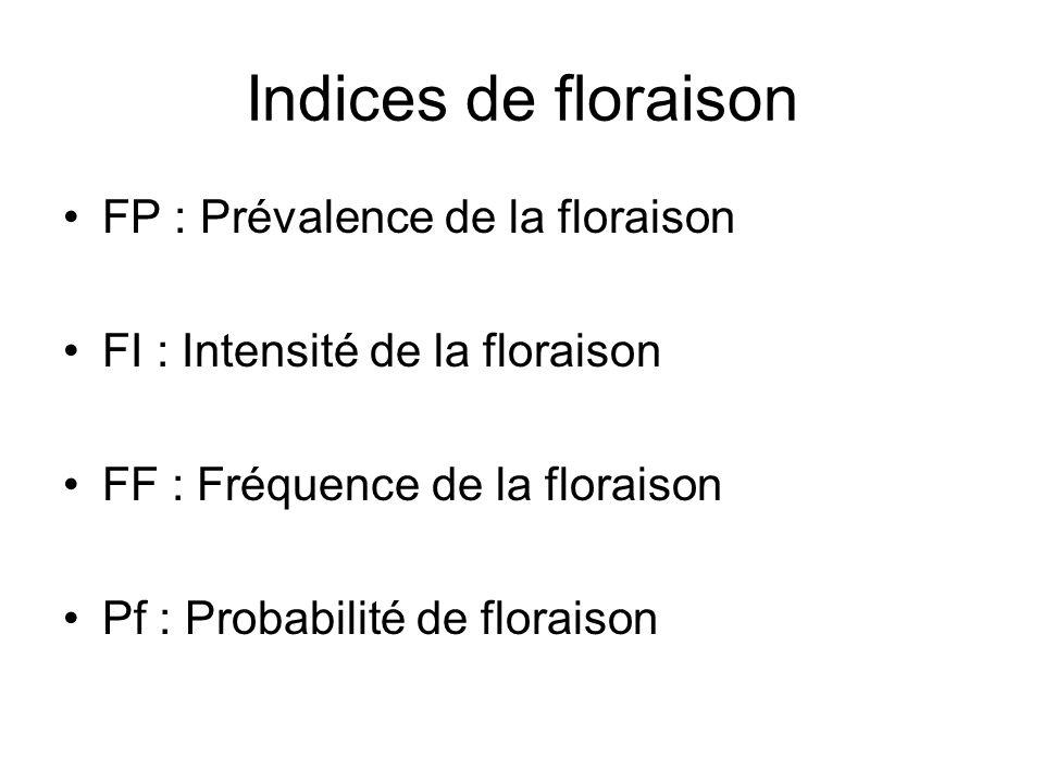 Indices de floraison FP : Prévalence de la floraison