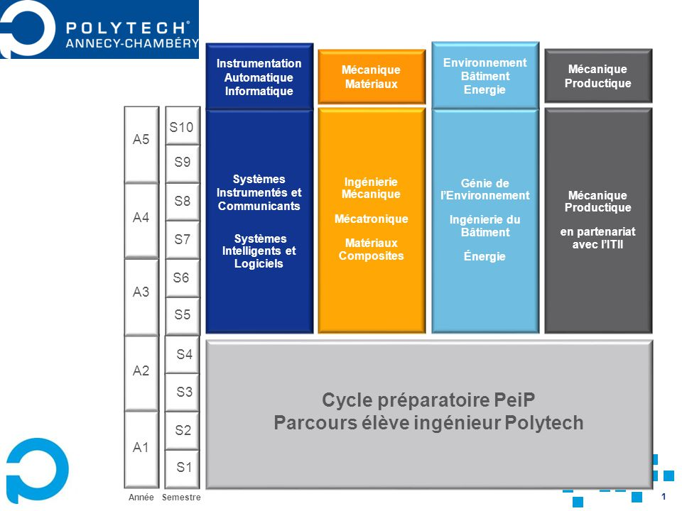 Cycle préparatoire PeiP Parcours élève ingénieur Polytech