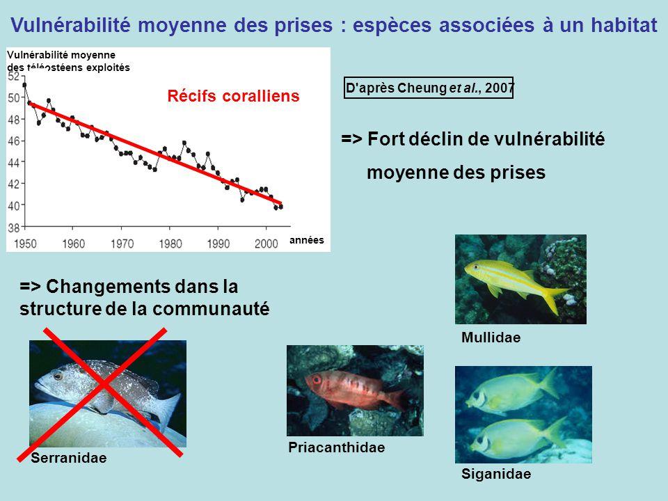 Vulnérabilité moyenne des prises : espèces associées à un habitat