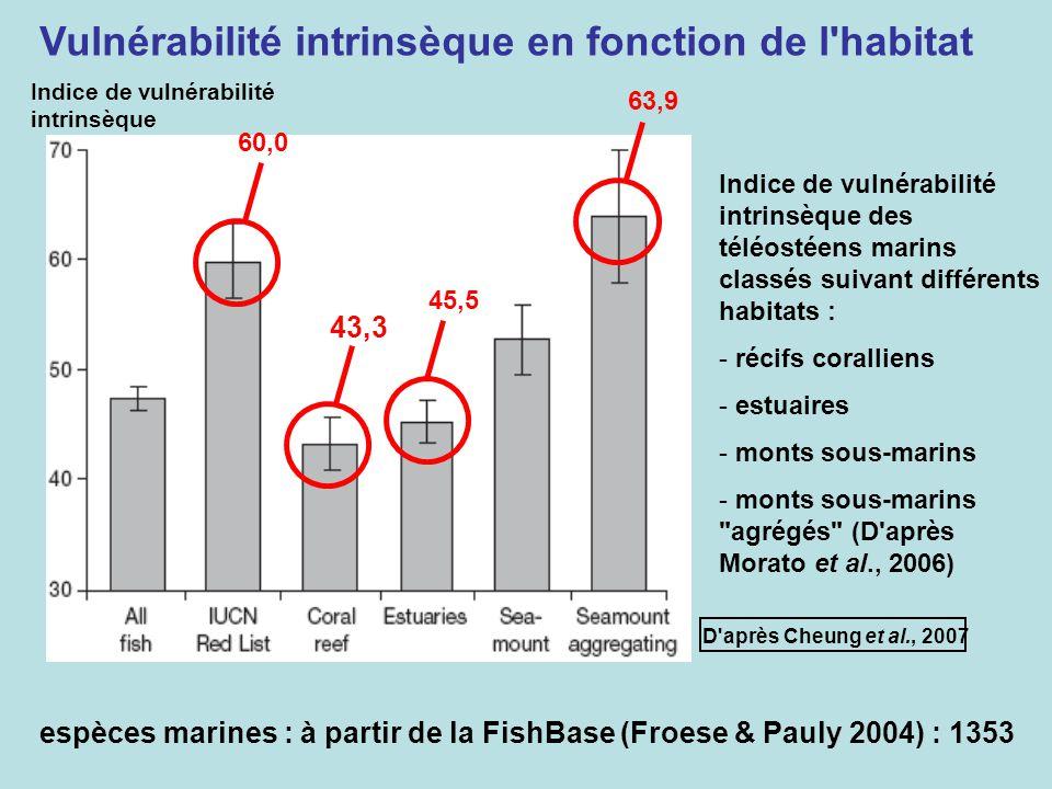Vulnérabilité intrinsèque en fonction de l habitat