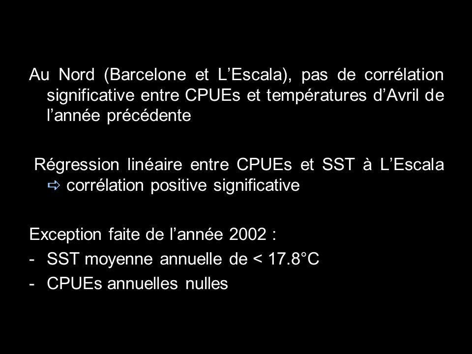 Au Nord (Barcelone et L'Escala), pas de corrélation significative entre CPUEs et températures d'Avril de l'année précédente