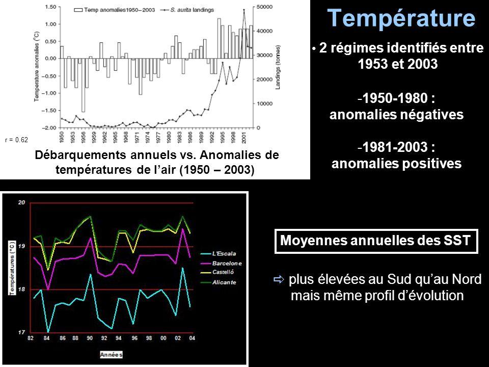 2 régimes identifiés entre 1953 et 2003