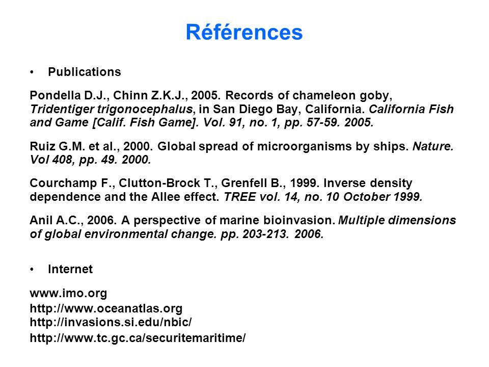 Références Publications