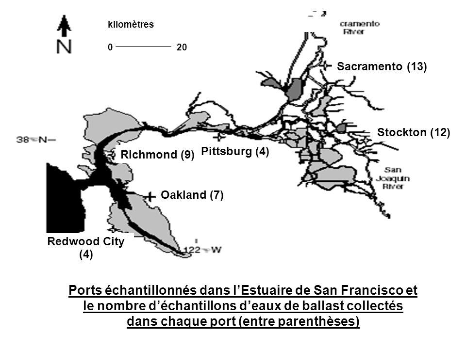 Ports échantillonnés dans l'Estuaire de San Francisco et