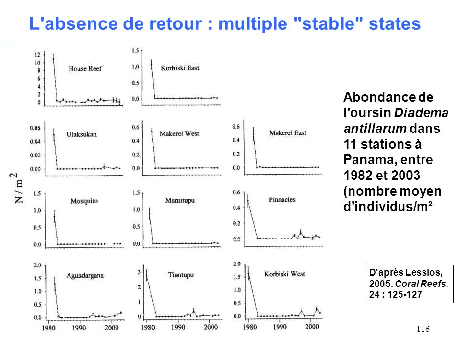 L absence de retour : multiple stable states