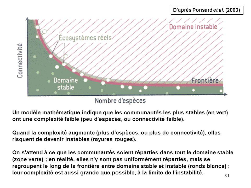D après Ponsard et al. (2003)
