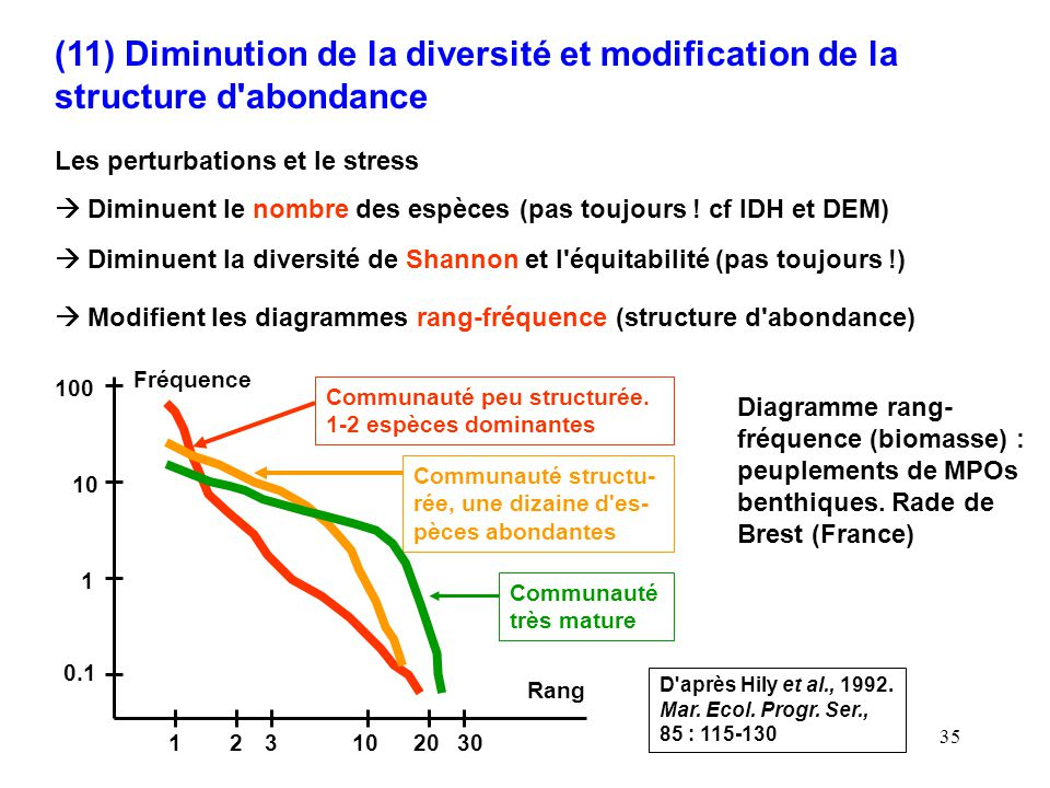 (11) Diminution de la diversité et modification de la structure d abondance