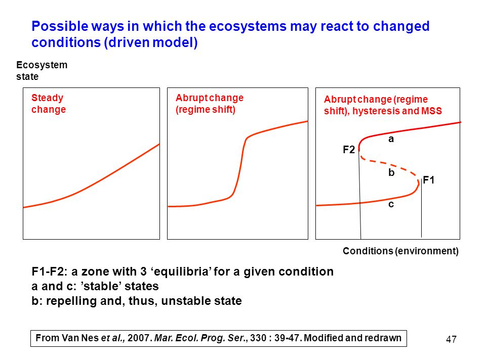 Possible ways in which the ecosystems may react to changed conditions (driven model)