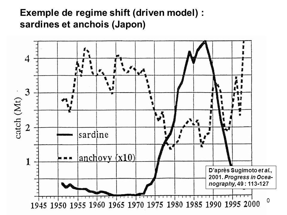 Exemple de regime shift (driven model) : sardines et anchois (Japon)