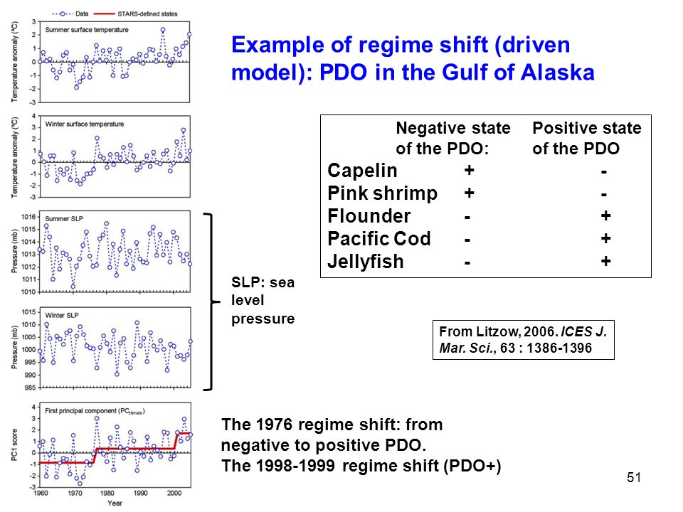 Example of regime shift (driven model): PDO in the Gulf of Alaska