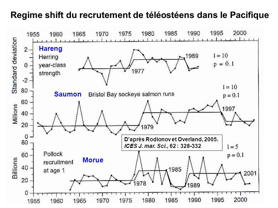 Regime shift du recrutement de téléostéens dans le Pacifique