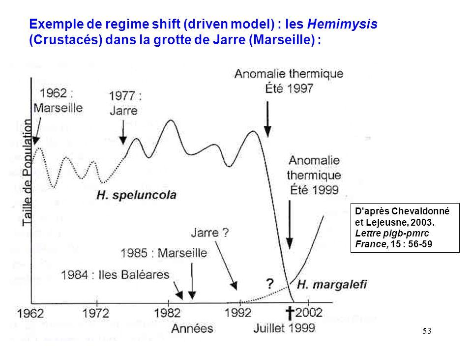 Exemple de regime shift (driven model) : les Hemimysis (Crustacés) dans la grotte de Jarre (Marseille) :