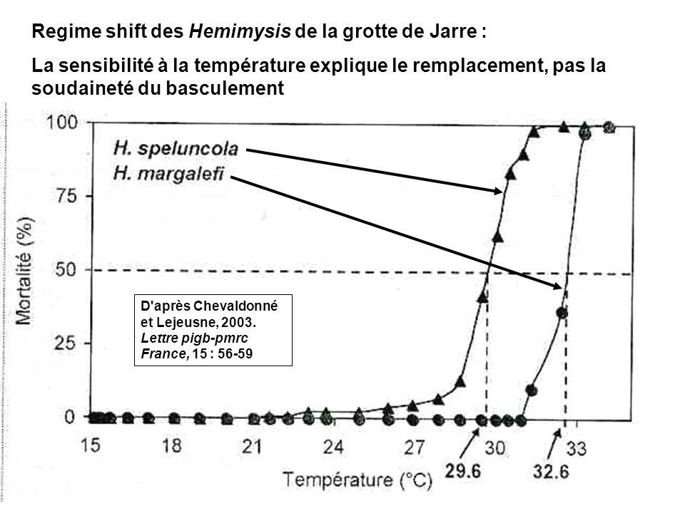 Regime shift des Hemimysis de la grotte de Jarre :