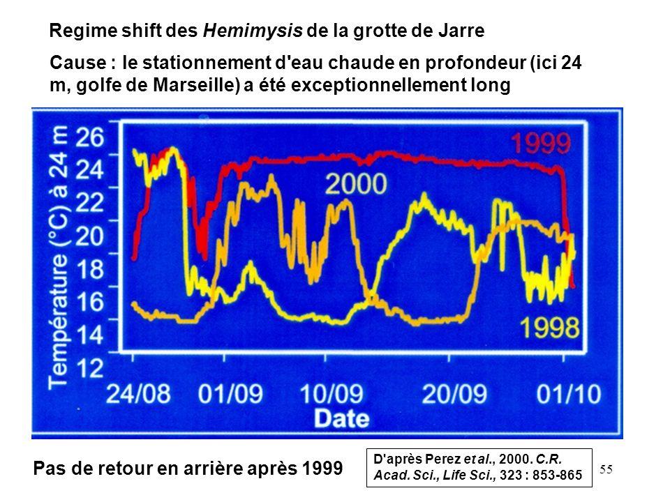 Regime shift des Hemimysis de la grotte de Jarre